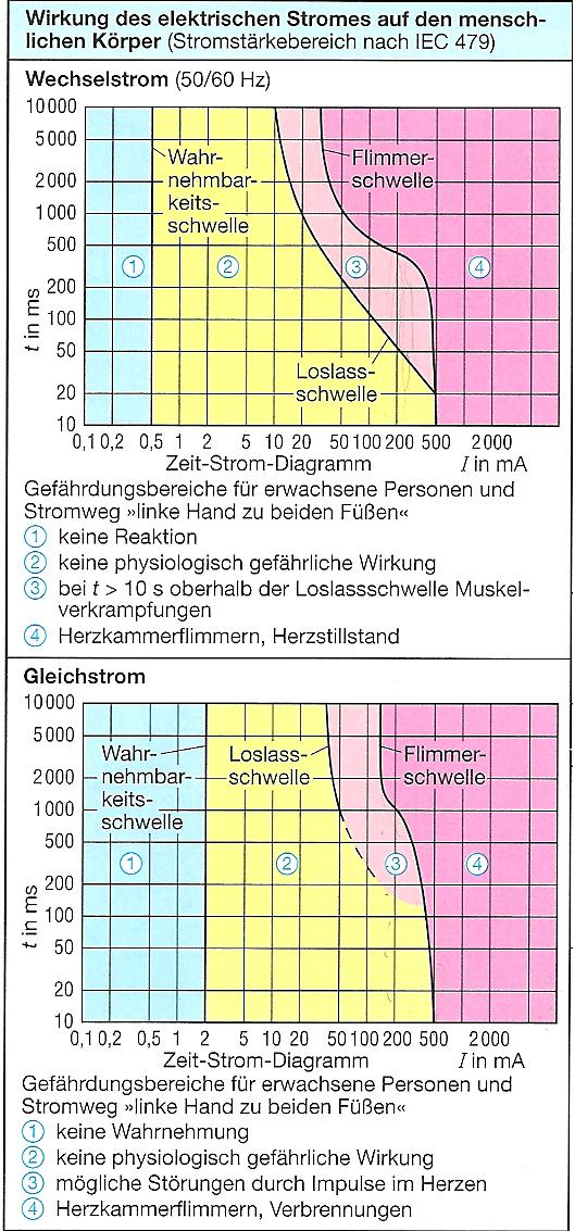 Großartig Stromstärke Diagramm Fotos - Der Schaltplan - greigo.com